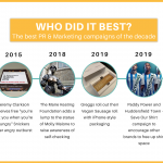 Best PR & marketing Timeline