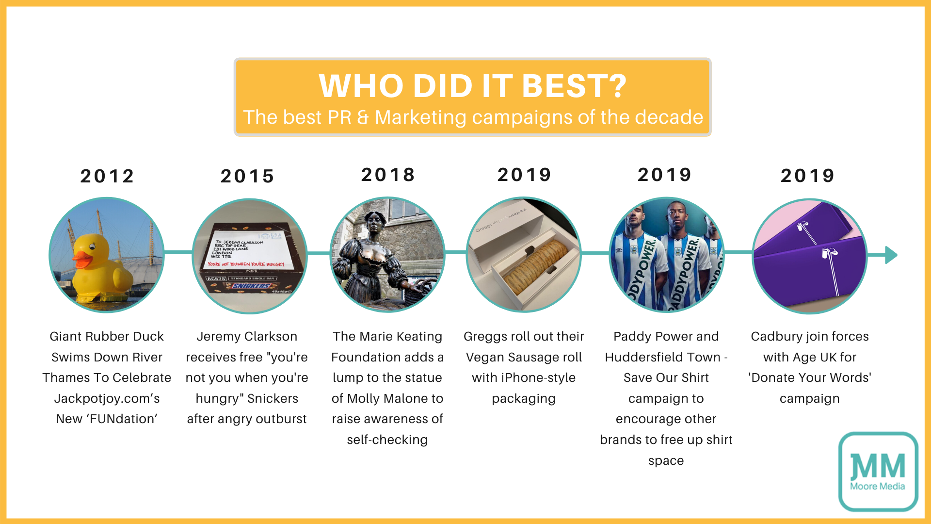 Best PR & marketing Timeline